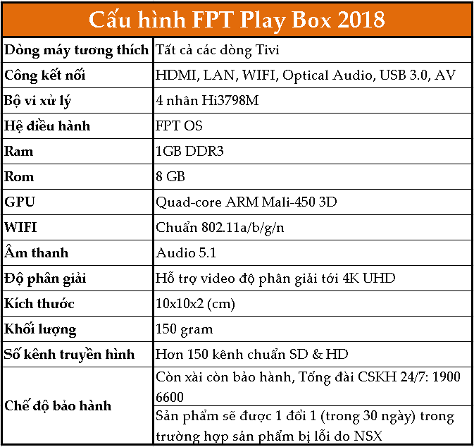 cau hinh fpt play box 2018