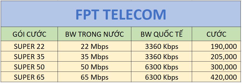 Gói cước intenet fpt telecom