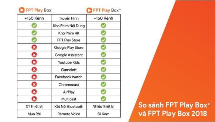 So sánh FPT Play năm 2019 và 2018